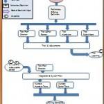 M2M Flow Chart